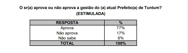 01 - Segundo pesquisa EXATA, gestão do prefeito Fernando Pessoa é aprovada por quase 80% da população de Tuntum