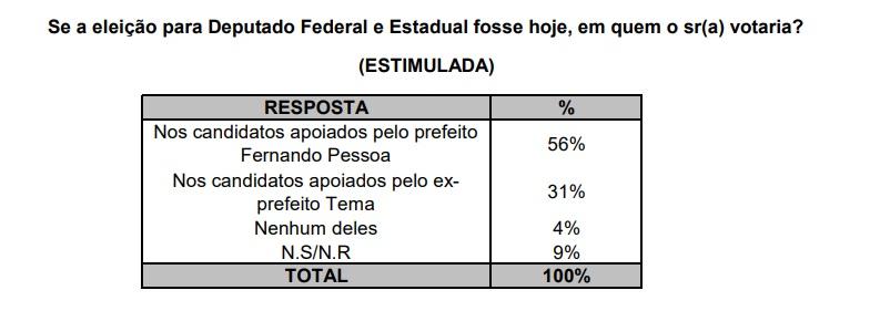 02 - Segundo pesquisa EXATA, gestão do prefeito Fernando Pessoa é aprovada por quase 80% da população de Tuntum