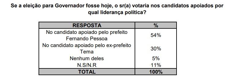 2t34t 1 - Segundo pesquisa EXATA, gestão do prefeito Fernando Pessoa é aprovada por quase 80% da população de Tuntum