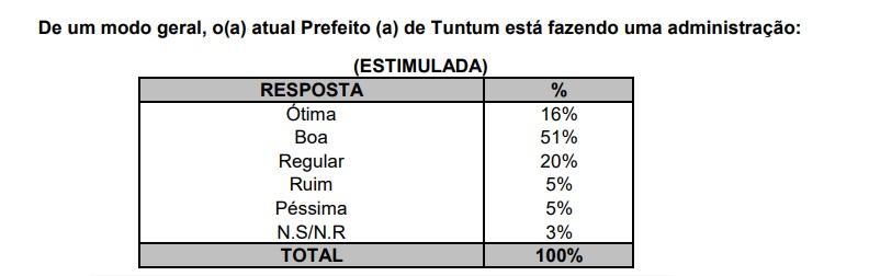 fqwef 1 - Segundo pesquisa EXATA, gestão do prefeito Fernando Pessoa é aprovada por quase 80% da população de Tuntum